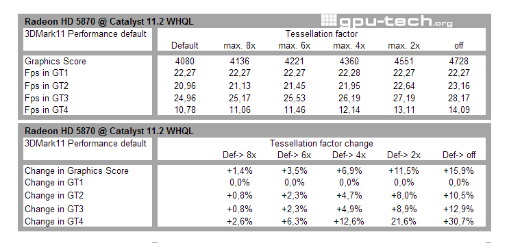 Effects of the Tessellation Control switch in Catalyst 11.2 WHQL drivers and 3DMark 11
