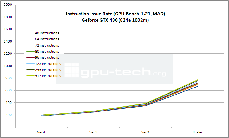 Instruction Issue Rate graph for Geforce GTX 480 OC as measured with 295.18 driver in GPU Bench 1.21