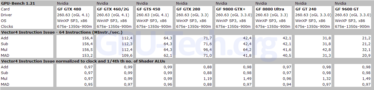 Vector4 Instruction Issue Rate with shader length of 64 instructions on GF104, GF106, GF100 and other GPUs
