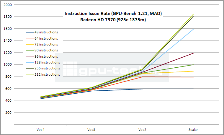 Instruction Issue Rate graph for Radeon HD 7970 as measured with the launch driver in GPU Bench 1.21
