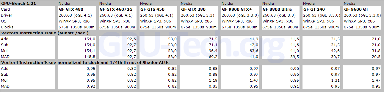 Vector4 Instruction Issue Rate on GF104, GF106, GF100 and other GPUs