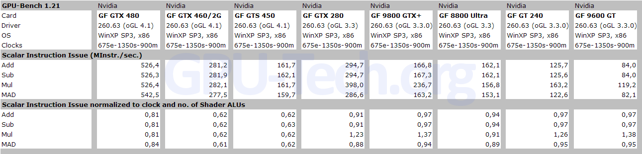Scalar Instruction Issue Rate on GF104, GF106, GF100 and other GPUs