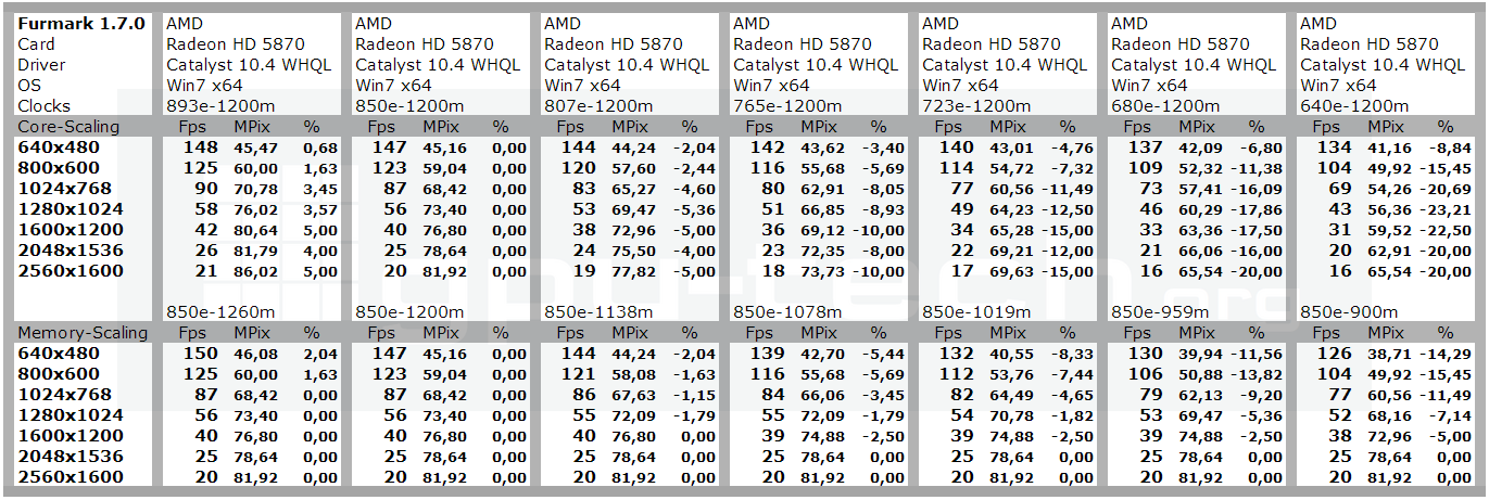 Furmark scaling with core and memory clocks on Radeon HD 5870